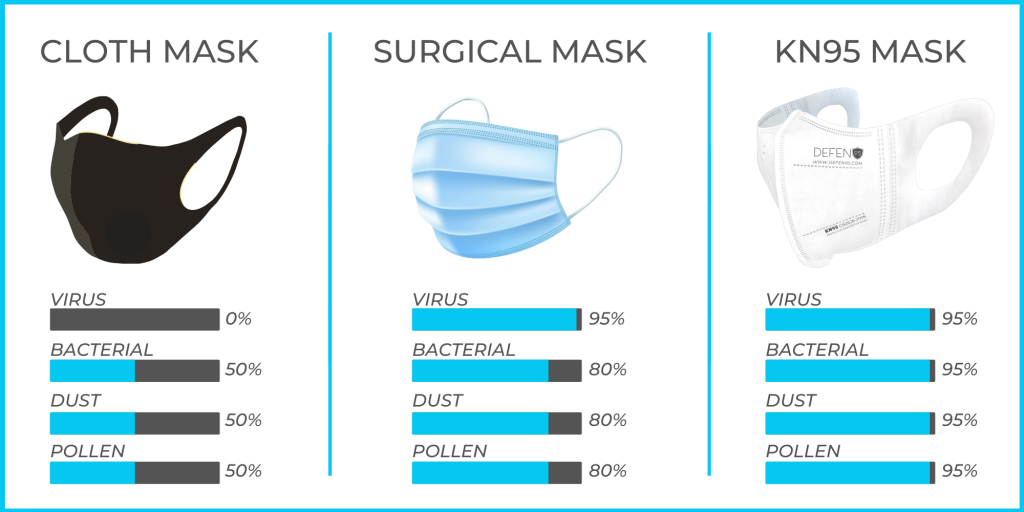 About DEFEN95 KN95 face masks, cloth masks, and surgical masks
